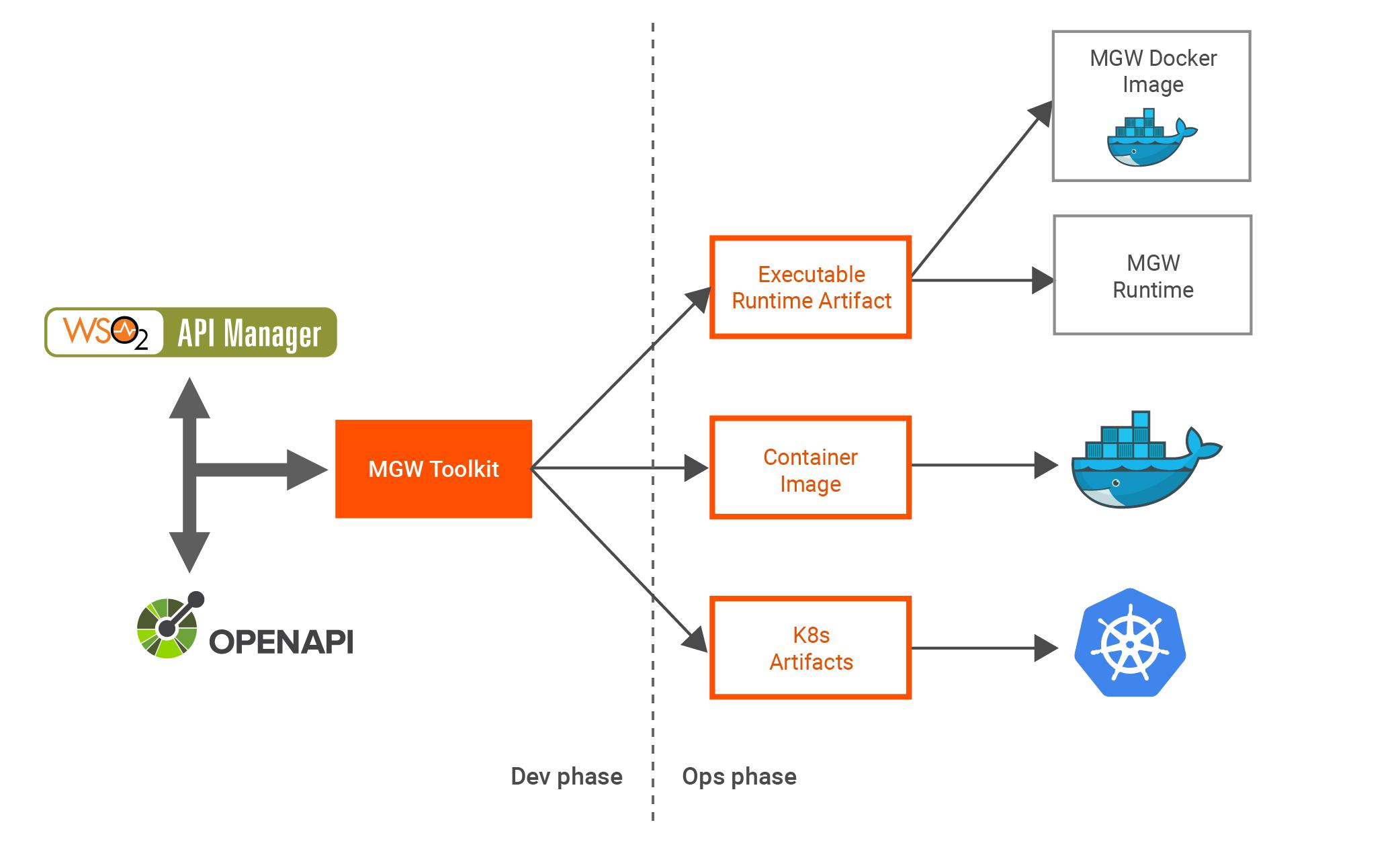 API Microgateway overview