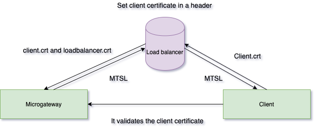 Mutual SSL overview